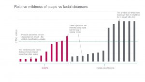 Graph showing results of comparison of soaps and facial washes